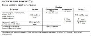 Фитоцид-р для защиты от болезней 500 мл